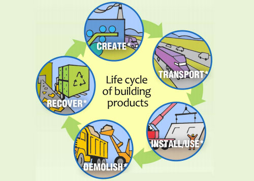 Environmental Issues Life Cycle Of A Building Products