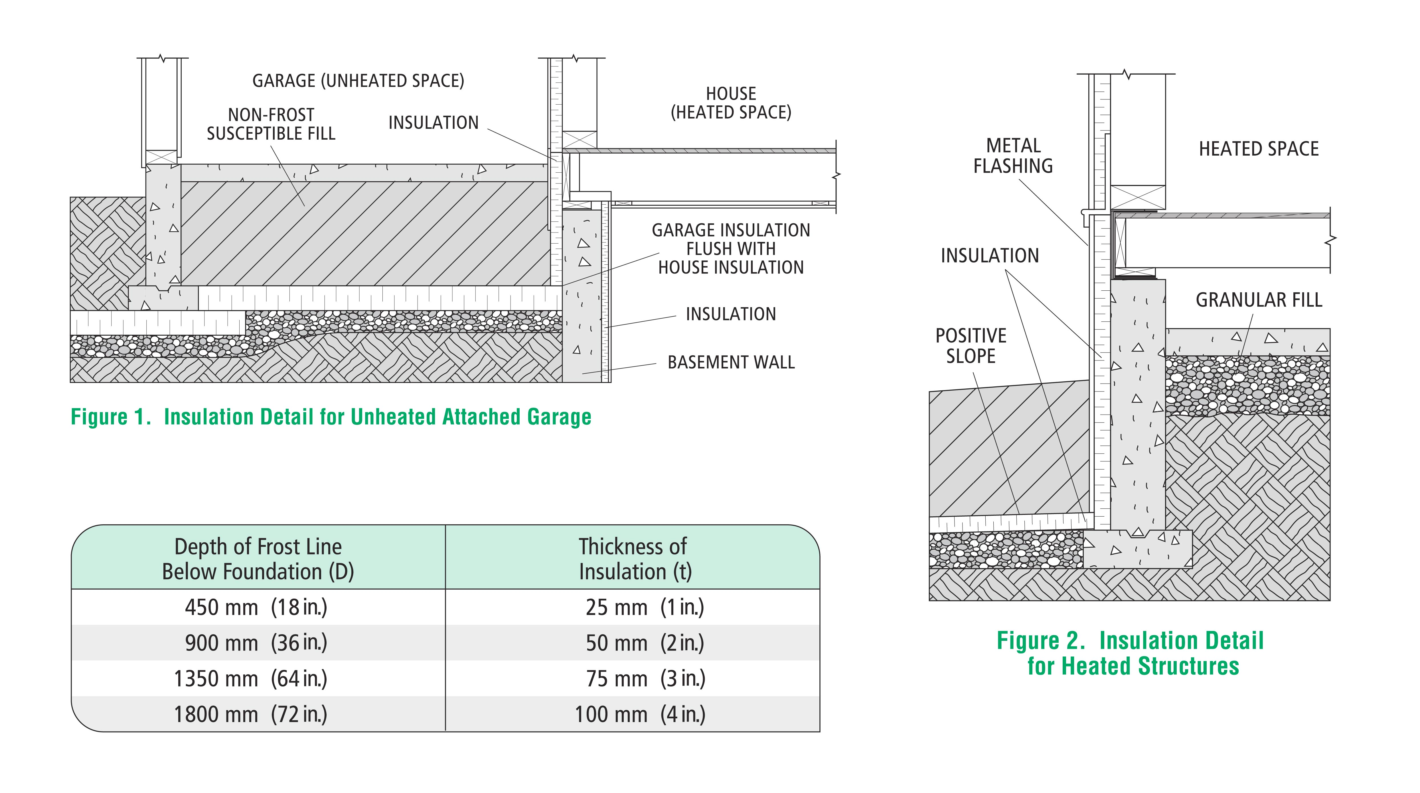 Frost Protected Shallow Foundation Design Green Building Solutions