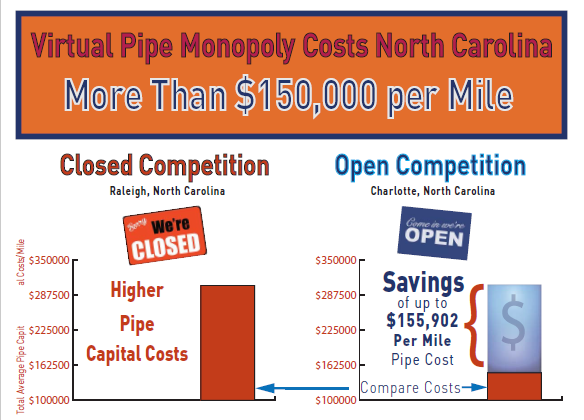 NORTH CAROLINA Pipe Competition Could Save Millions