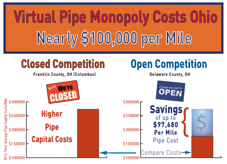OHIO Pipe Competition Could Save Millions