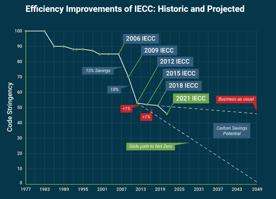 energy codes improvement over time