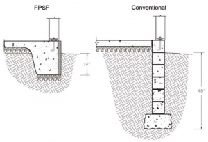 Figure 1: FPSF vs. conventional-foundation construction.