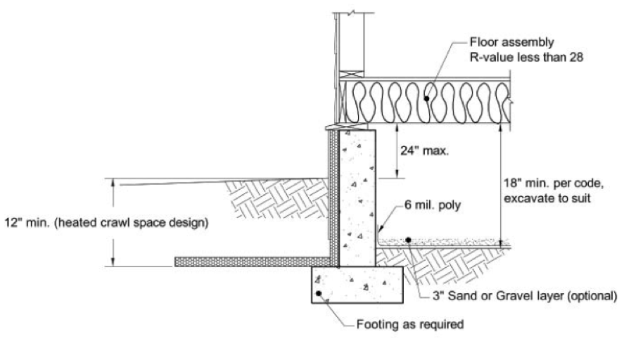 Figure 5: FPSF as used for an unvented/conditioned crawlspace. Note that horizontal (wing) insulation may not be required in moderately cold climates.