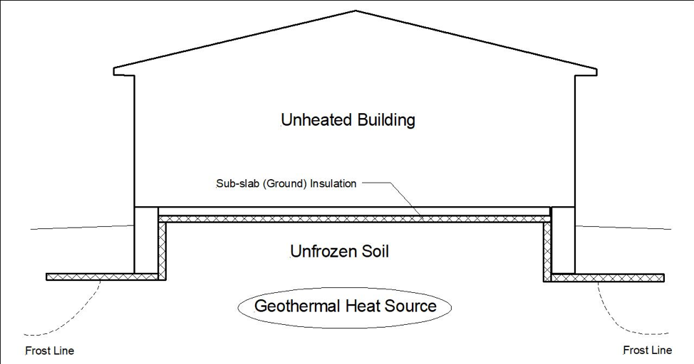 "Figure 6. Unheated building with FPSF ""ground"" insulation to conserve geothermal heat and prevent soil from freezing beneath the building and its foundation."